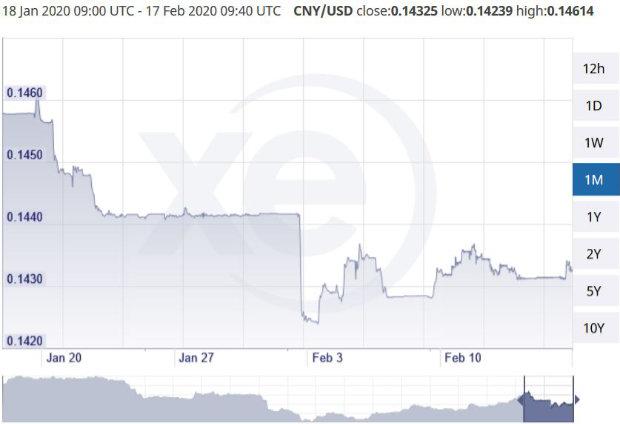 convid 19 currency affect global market cny usd coronavirus
