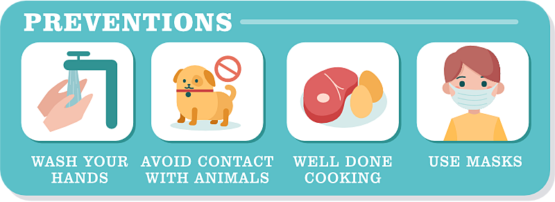 preventions coronavirus covid-2019 wash your hands avoid contact with animals well done cooking use masks